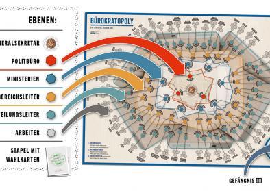 Spielplan: eine Machtpyramide aus der Draufsicht, Quelle: DDR Museum